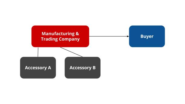 Manufacturing & Trading Company