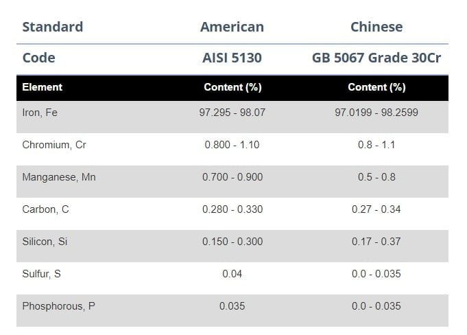 Chinese and ANSI steel grades