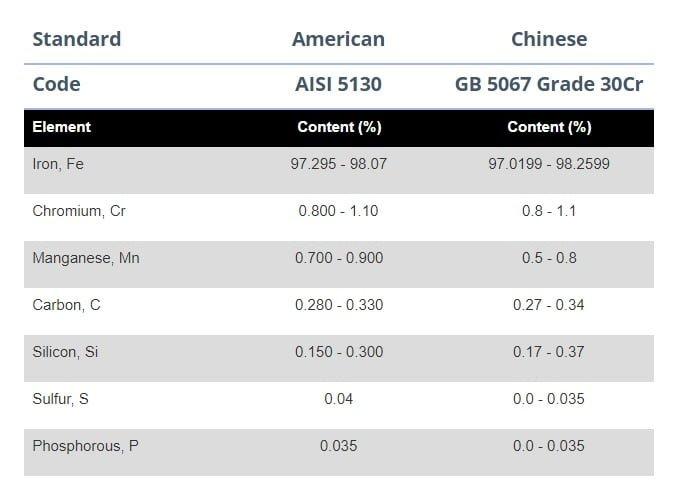 Nuances d'acier chinois et ANSI
