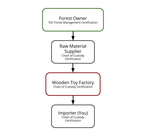 FSC Supply Chain