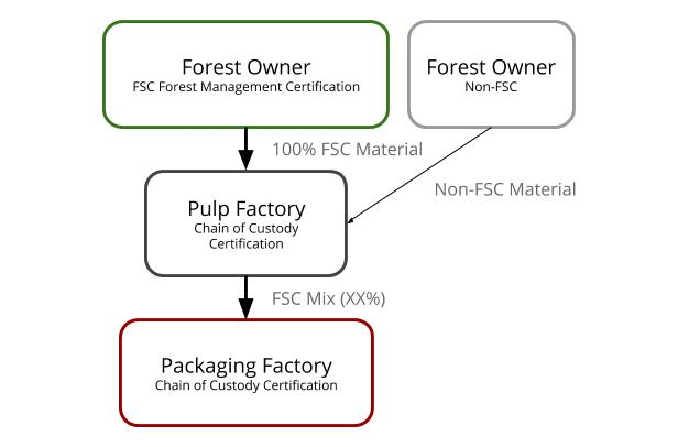 FSC Mixed Supply Chain