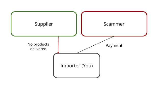 Alibaba Supplier Scams: 3 Common Types & How You Avoid Them
