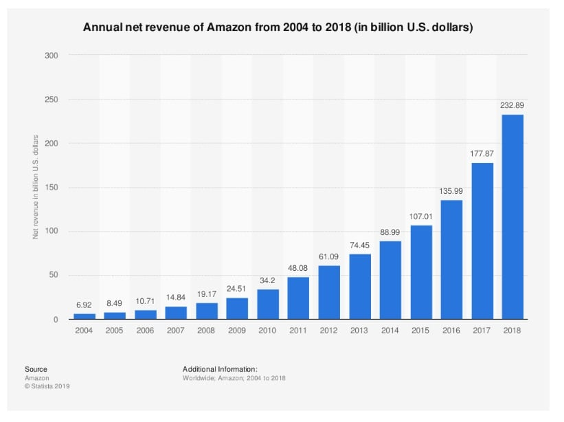 Amazon revenue history from 2004 to 2018